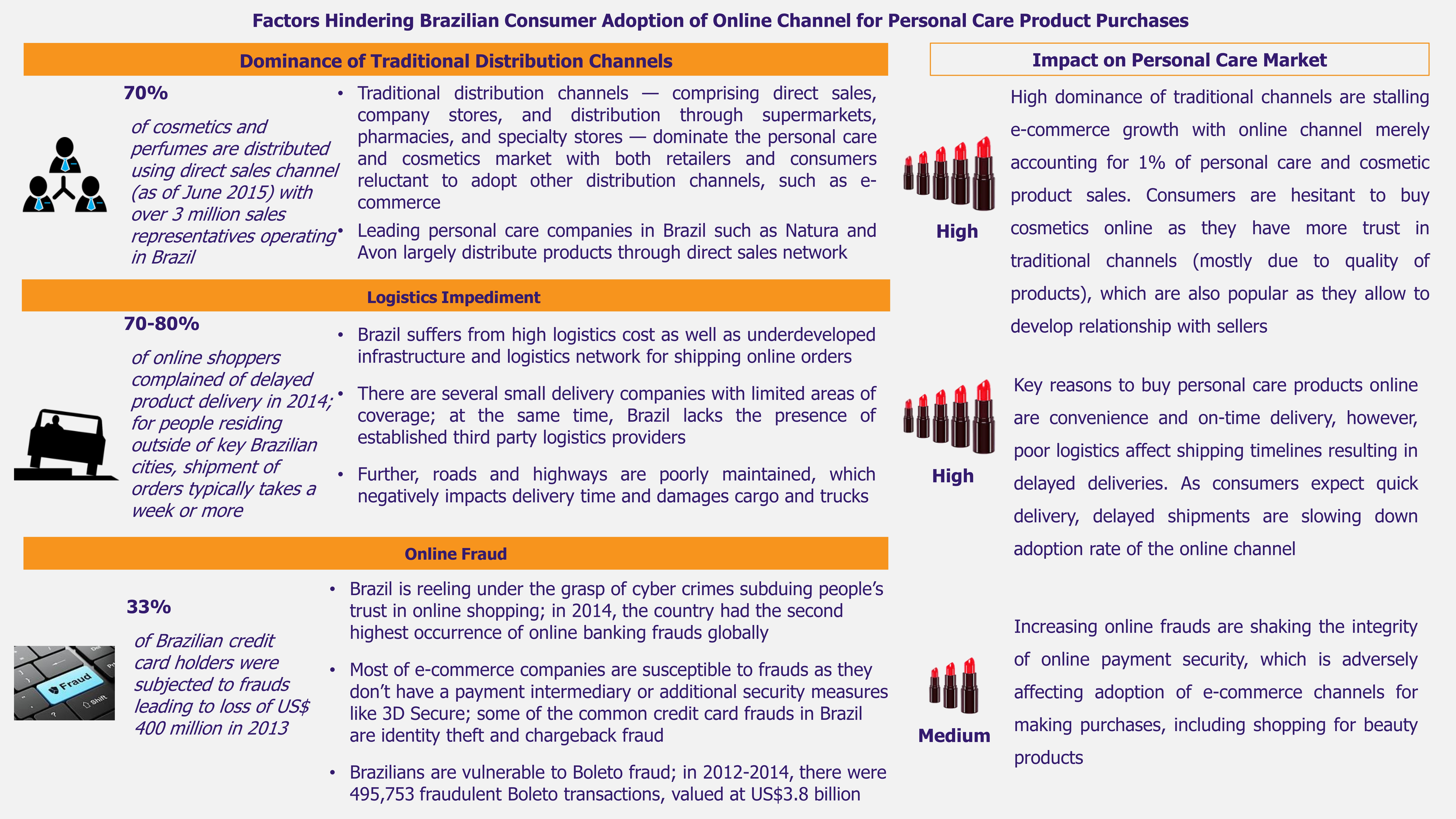 Brazil's Personal Care and Cosmetics Market-1