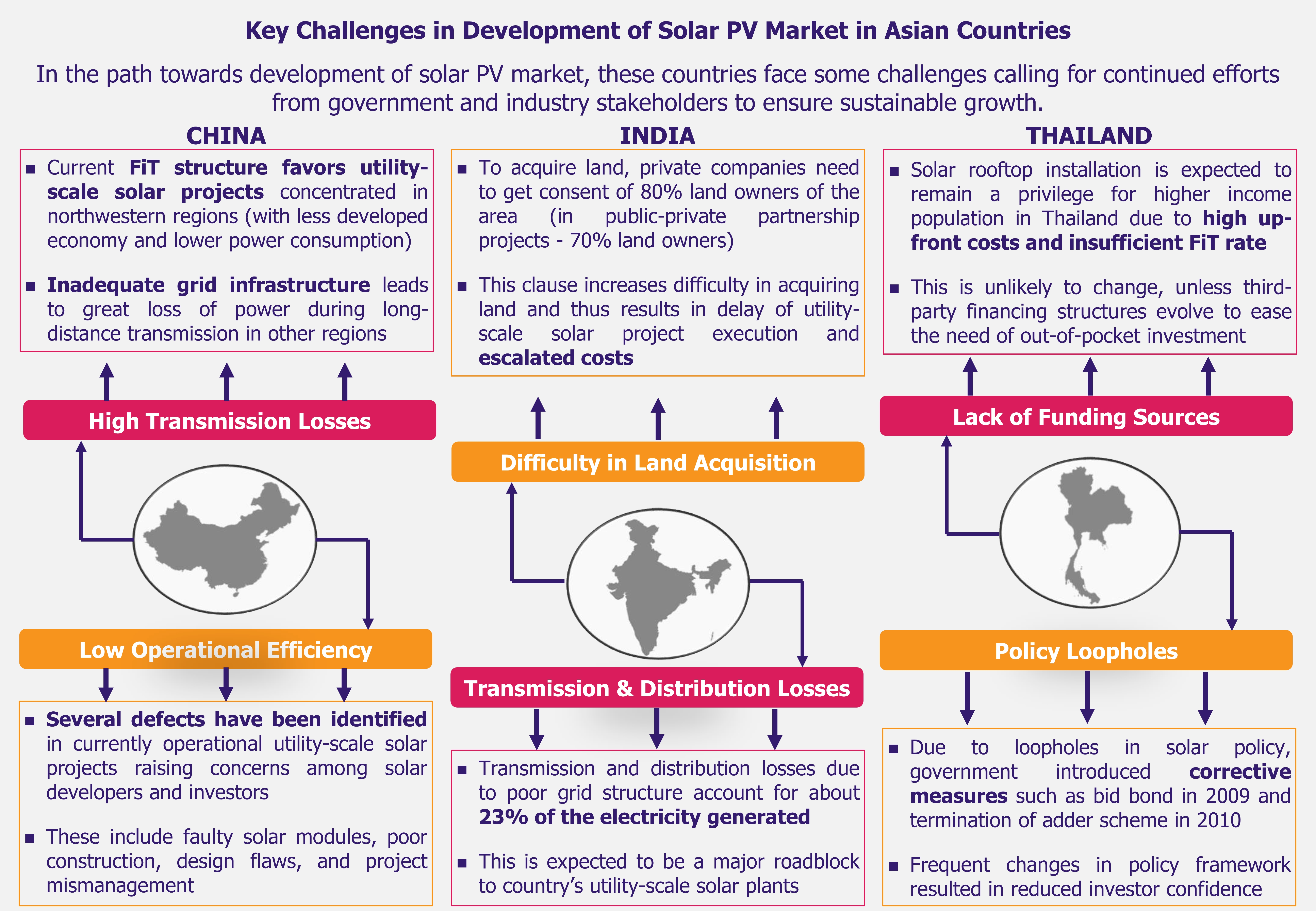 Solar Rises in the East - Growth Challenges (1) - EOS Intelligence