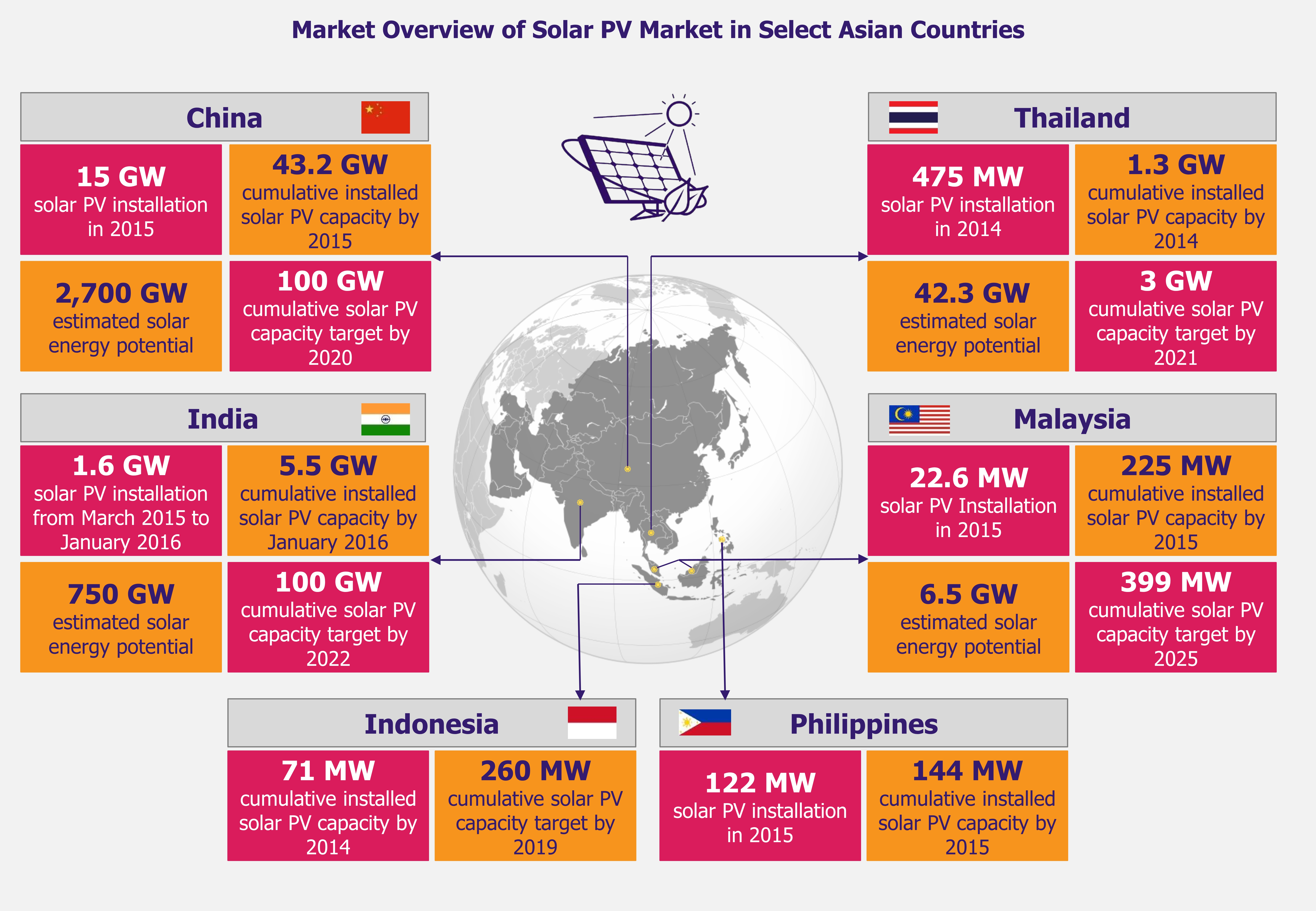 Solar Rises in the East - Markets Overview - EOS Intelligence