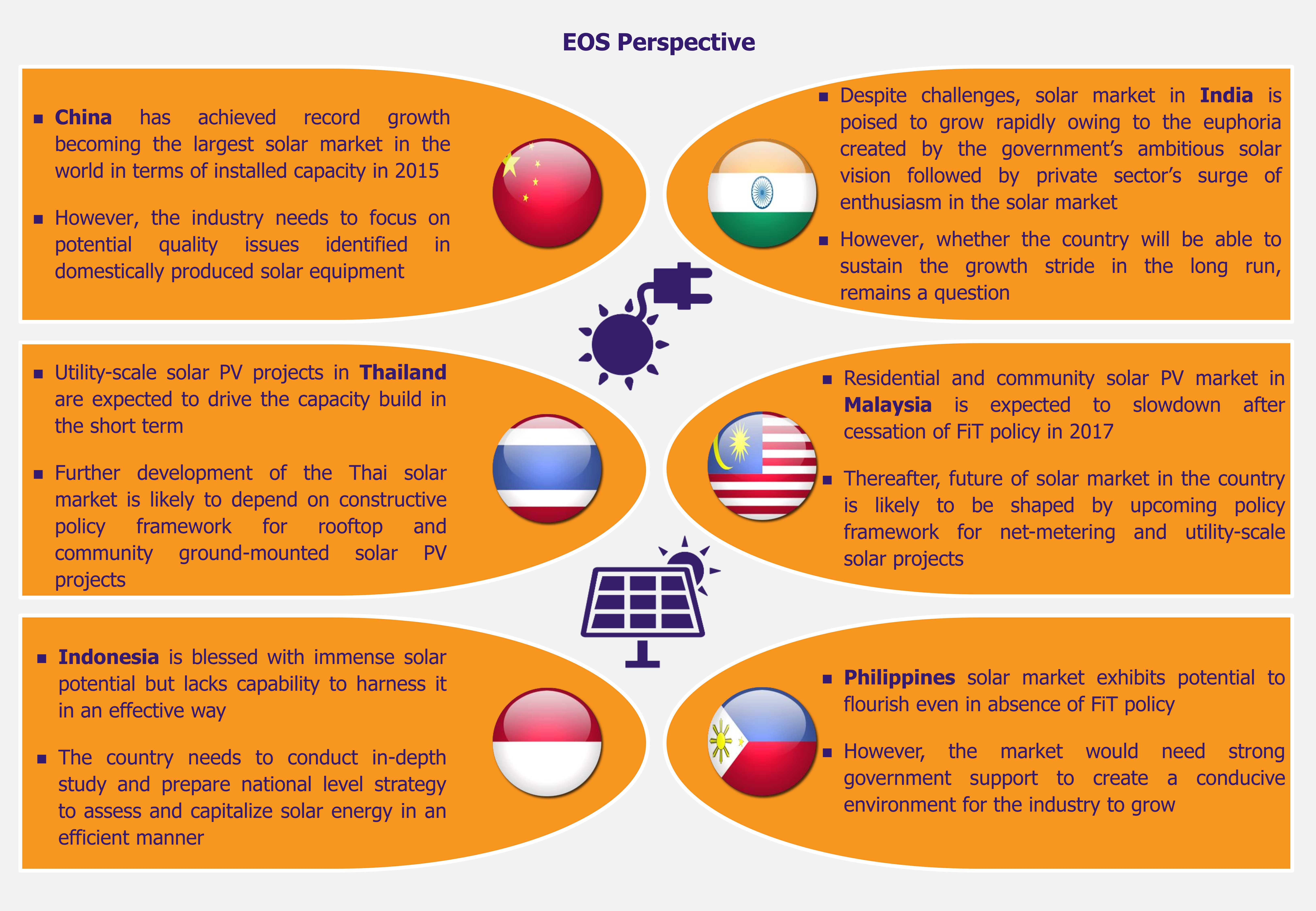 Solar Rises in the East - Our Perspective - EOS Intelligence