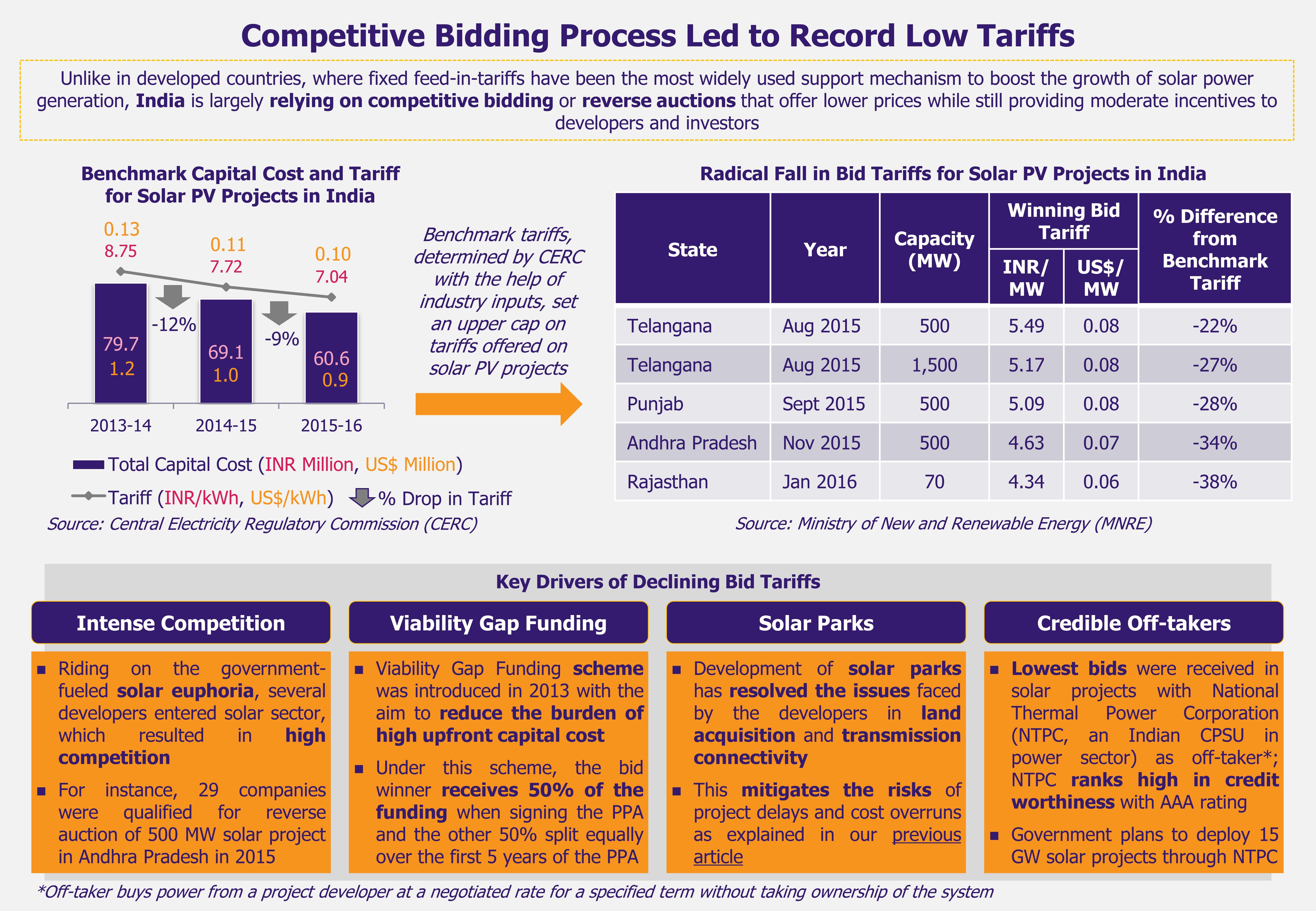 Bidding War in Indian Solar Sector - EOS Intelligence