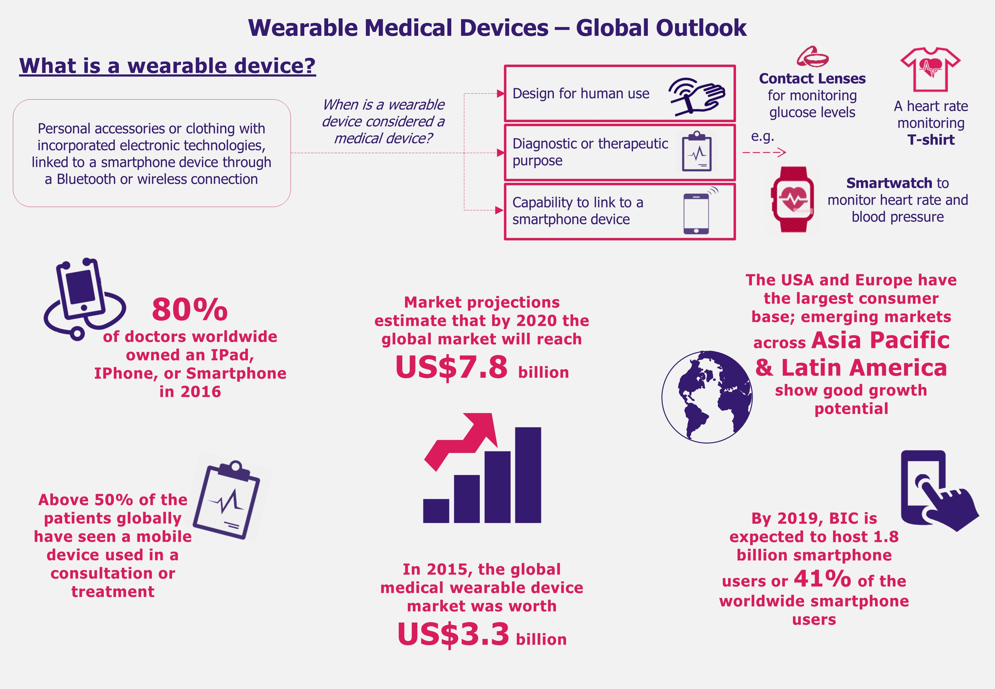 Wearable Medical Devices in India, Brazil, and China-Global Outlook