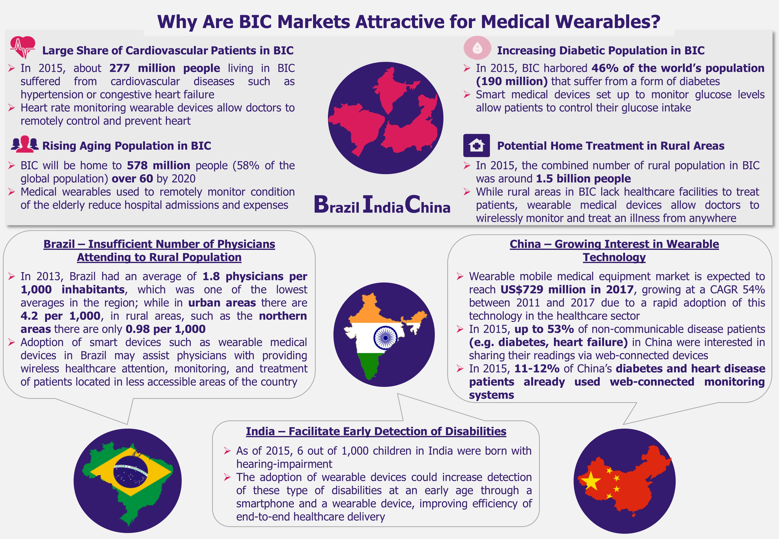 Wearable Medical Devices in India, Brazil, and China - BIC Markets Are Attractive