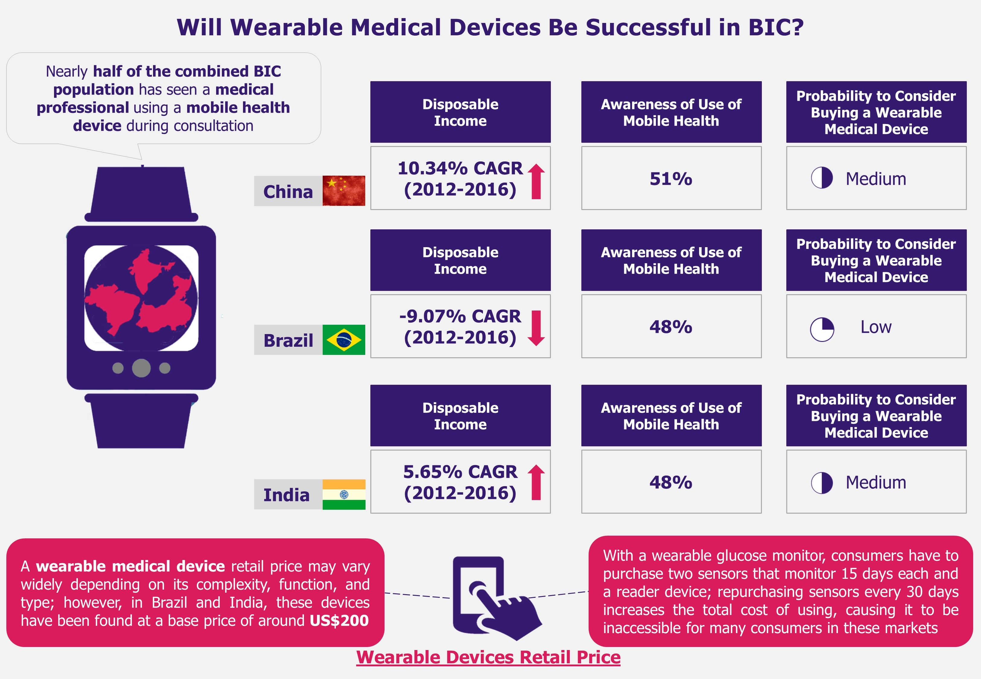 Wearable Medical Devices in India, Brazil, and China - Successful in BIC