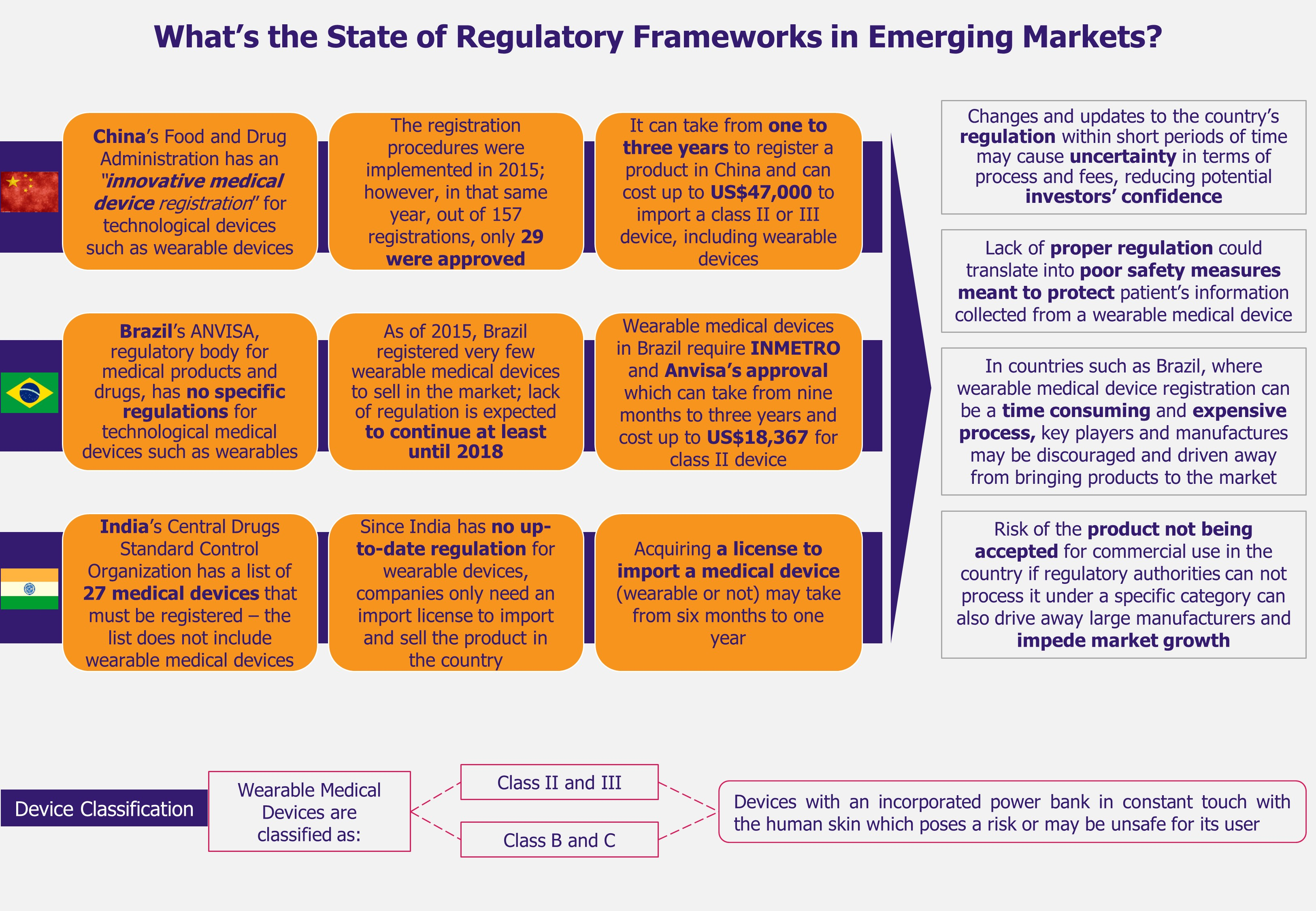 Wearable Medical Devices in India, Brazil, and China - Regulatory Frameworks