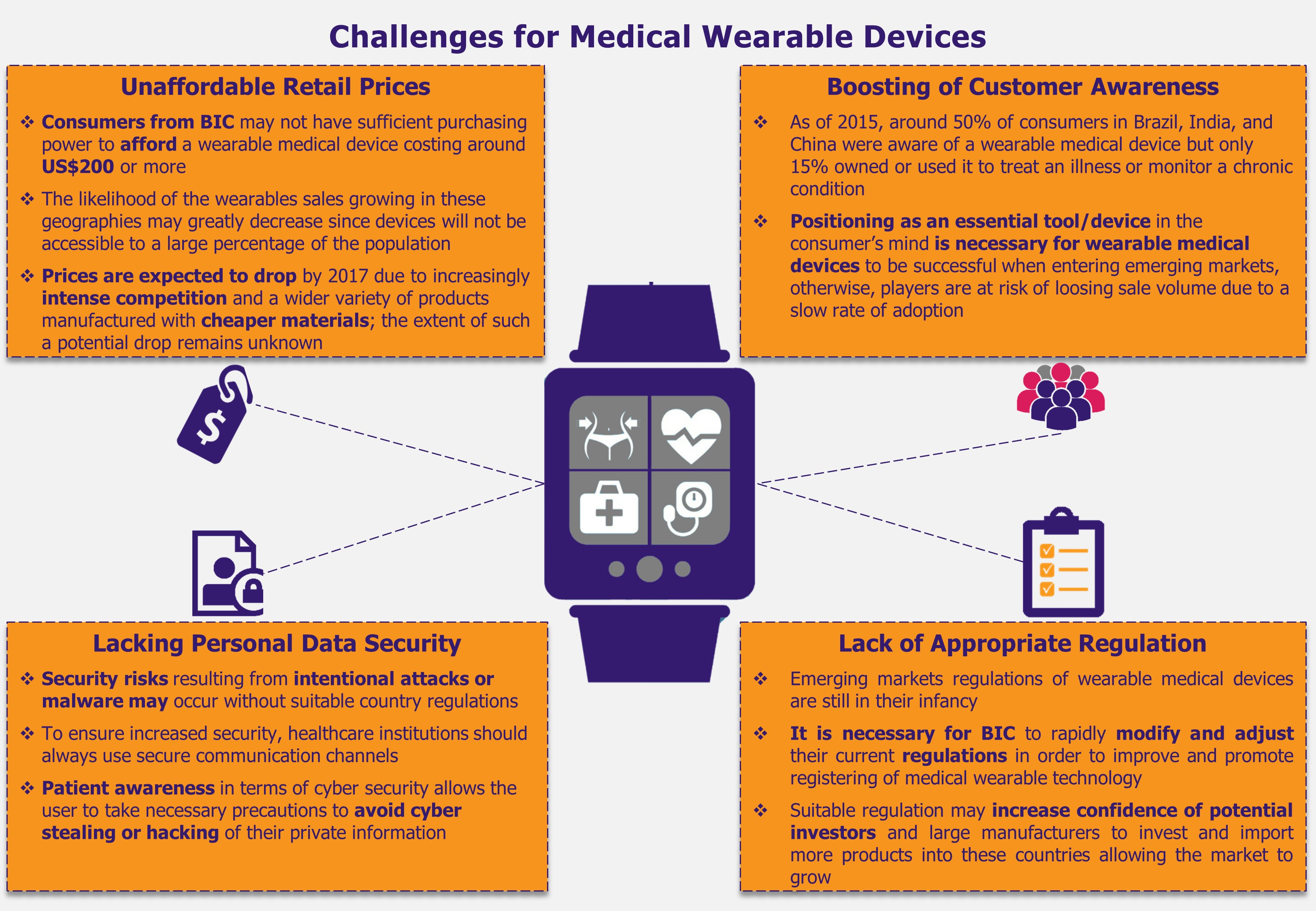 Wearable Medical Devices in India, Brazil, and China - Challenges