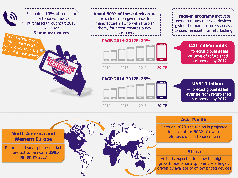 Refurbished Smartphones - Market Growth