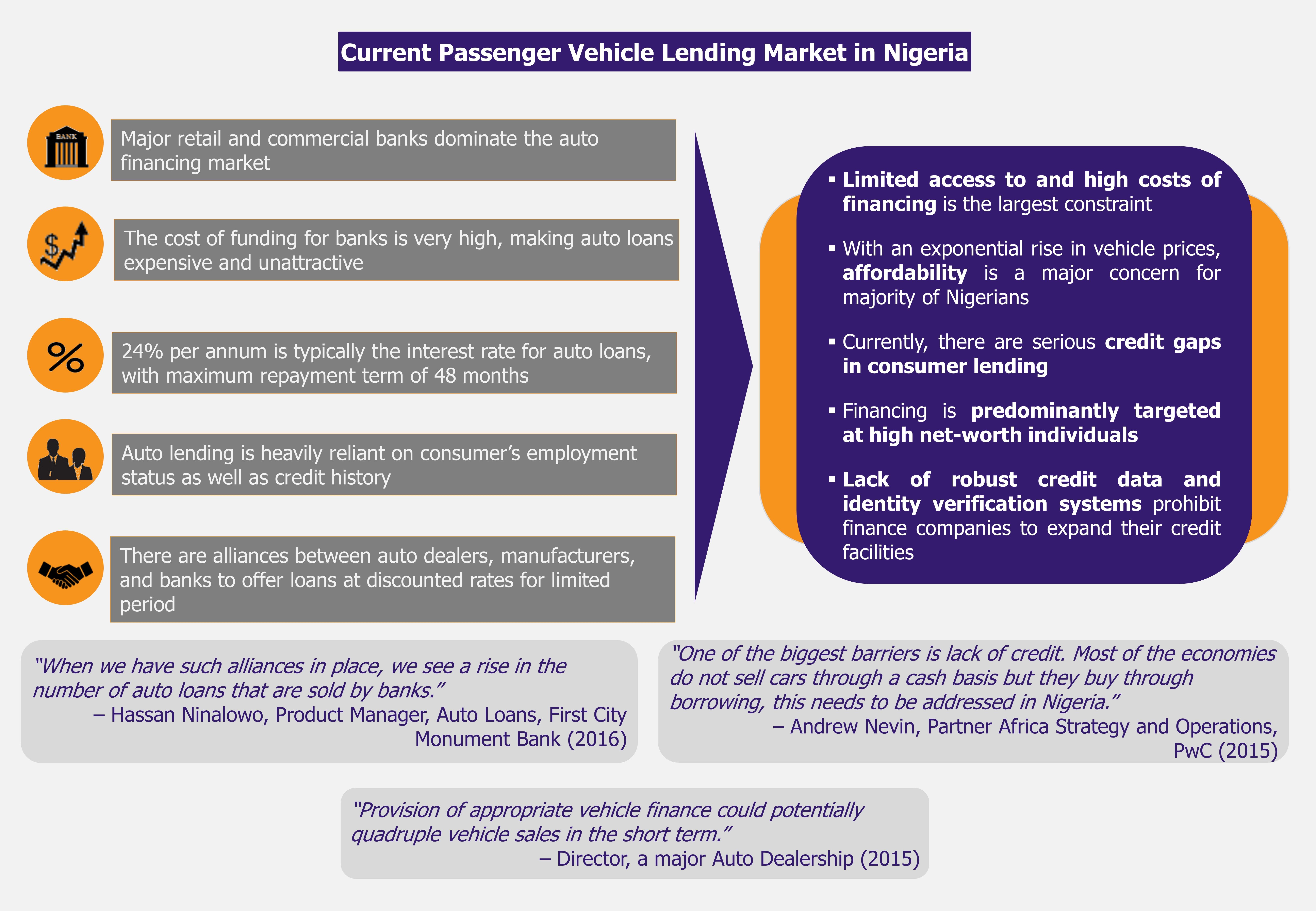 Nigeria Affordable Auto Financing