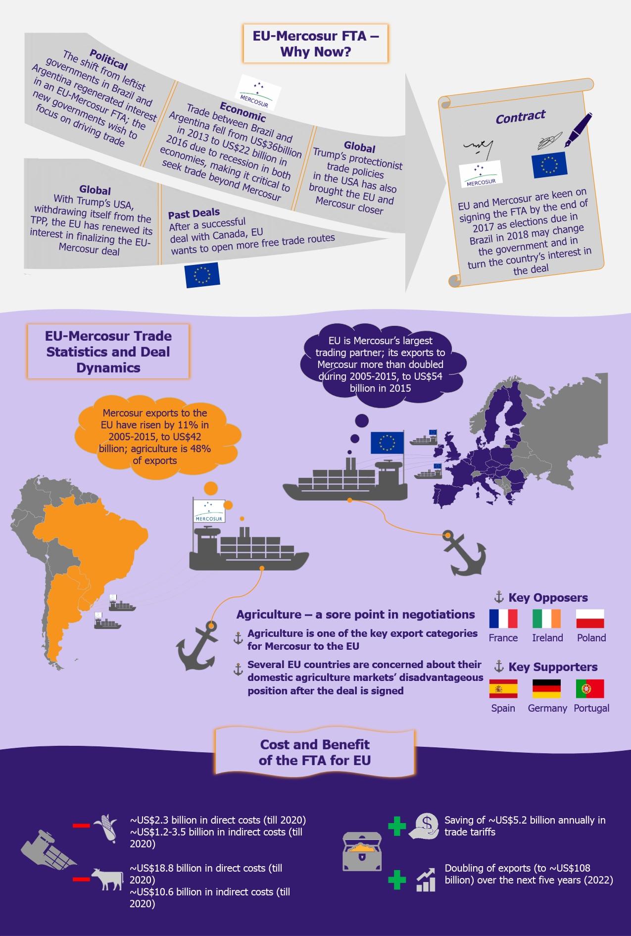 EU Mercosur FTA Old Negotiations New Zest