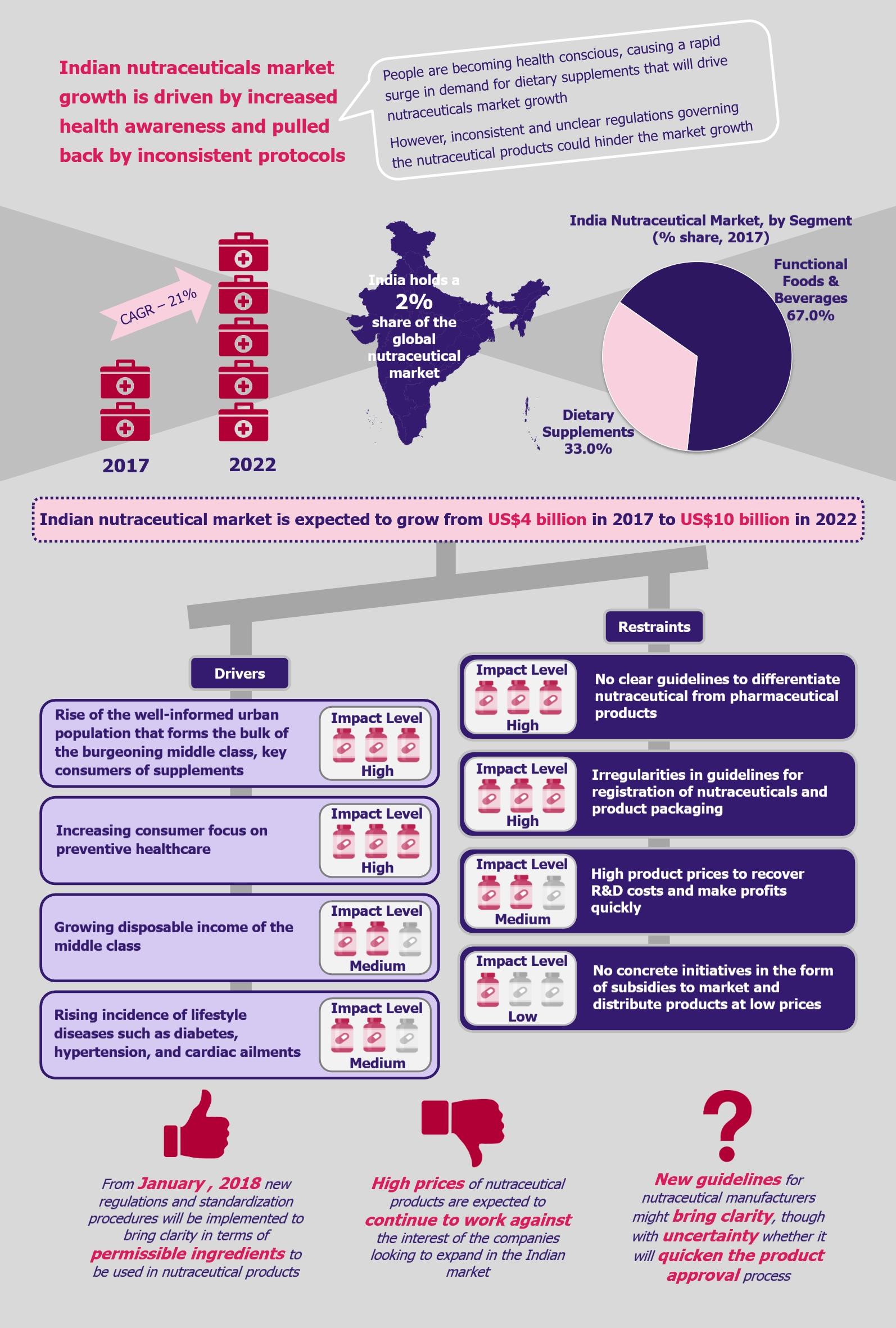 Nutraceuticals in India