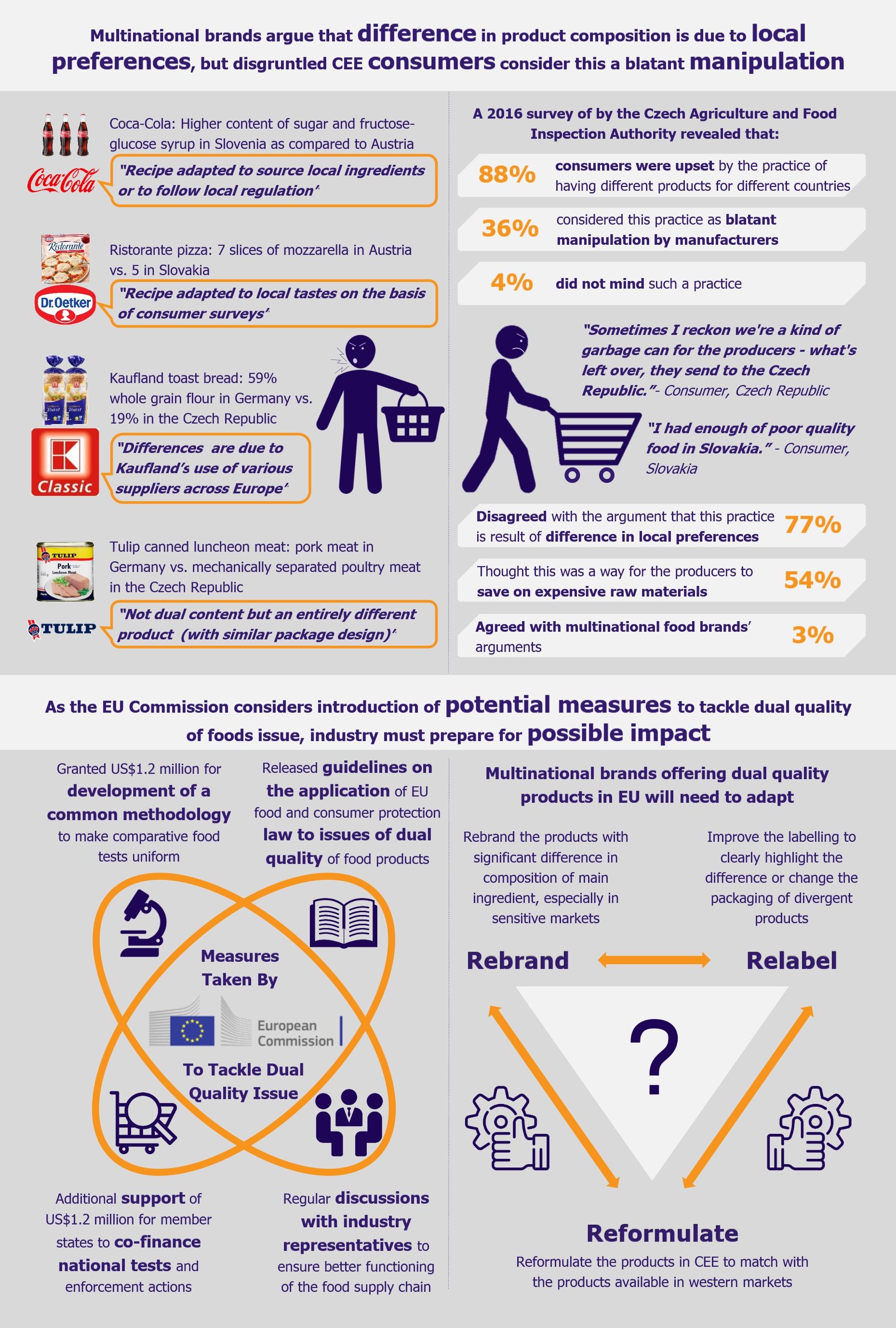 EU-Dual Quality of Food Products