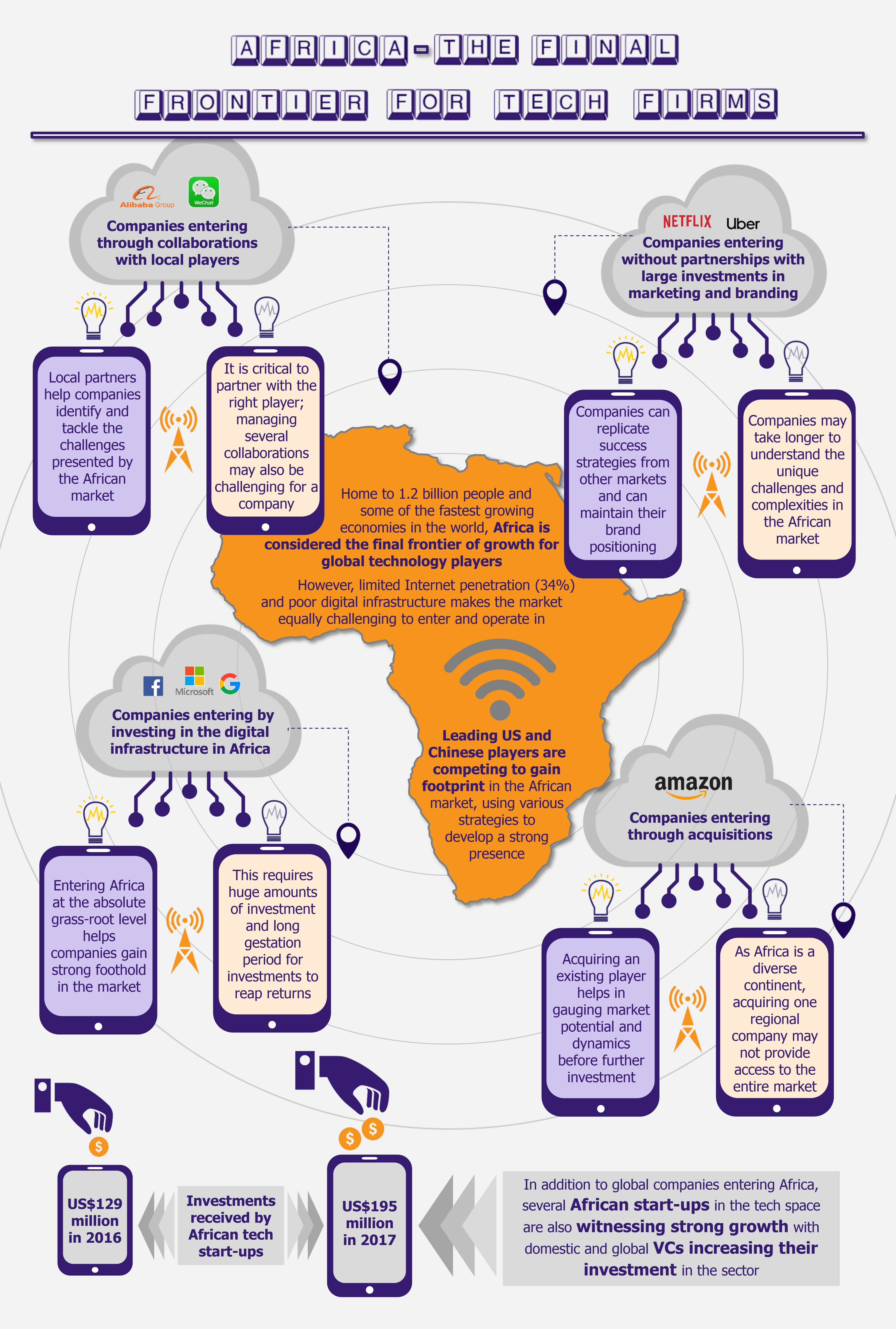 Connecting Africa – Global Technology Firms Gaining a Foothold in the Market