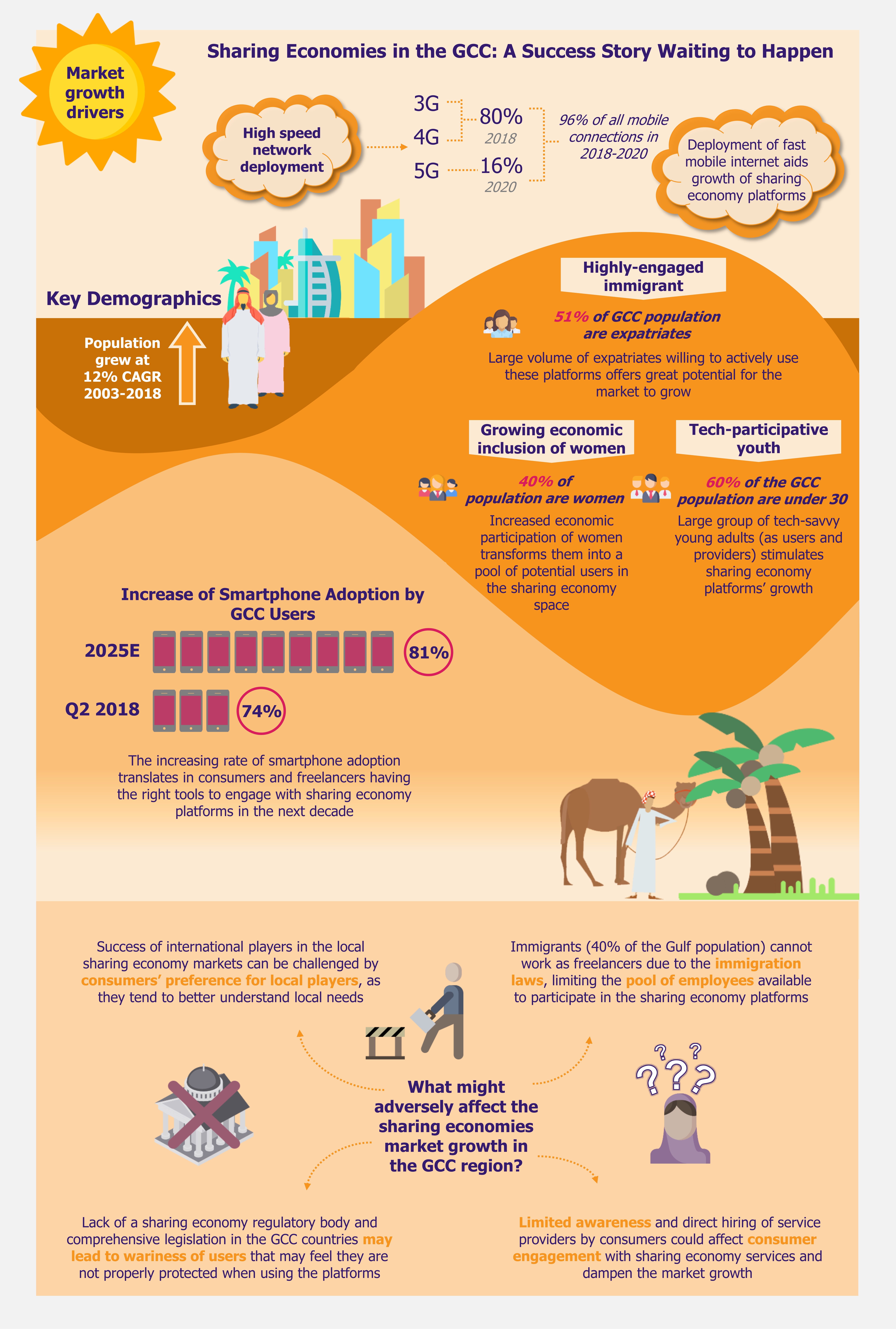 Sharing Economy in the GCC A Success Story Waiting to Happen