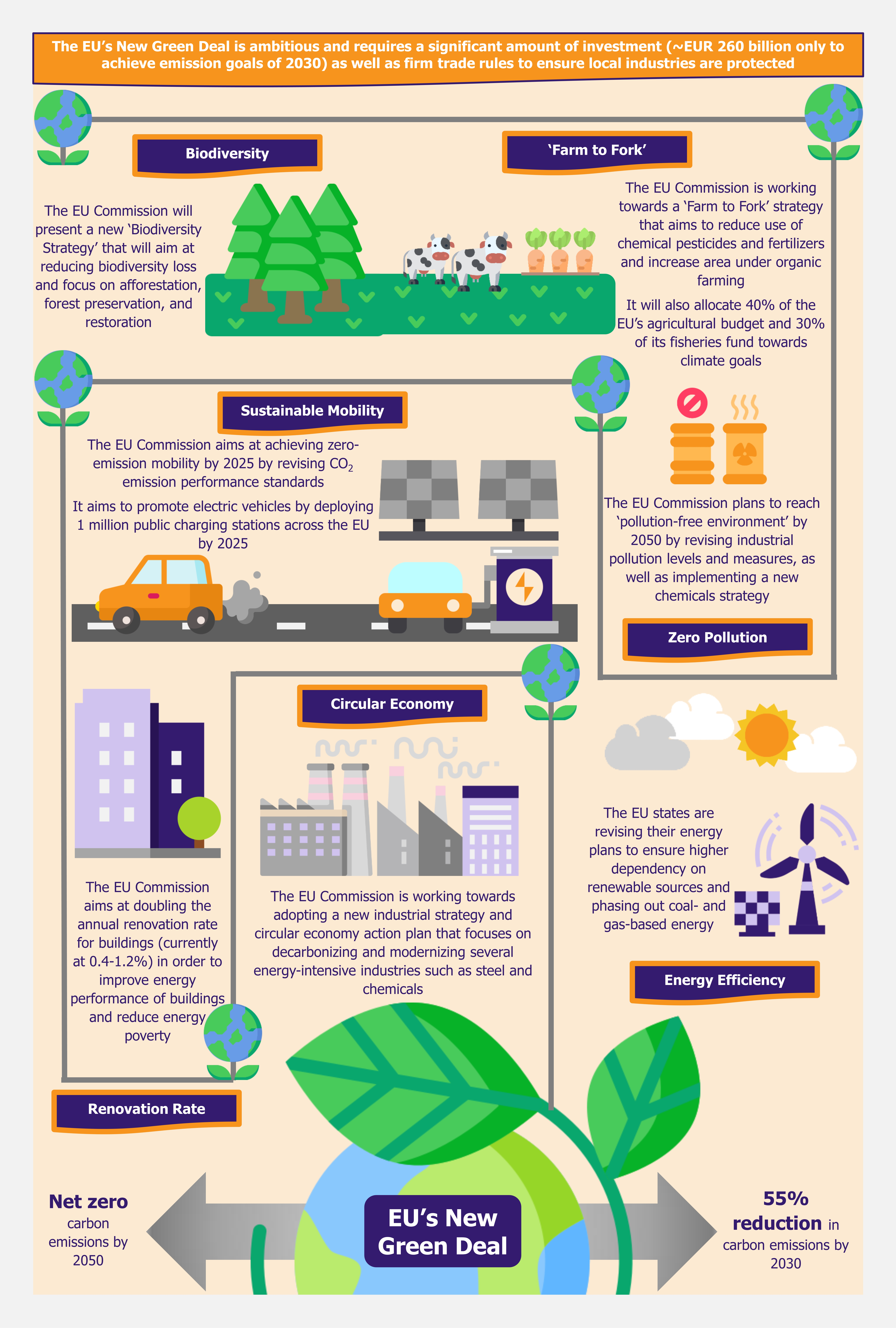 The EU Green Deal – Good on Paper but Is That Enough by EOS Intelligence