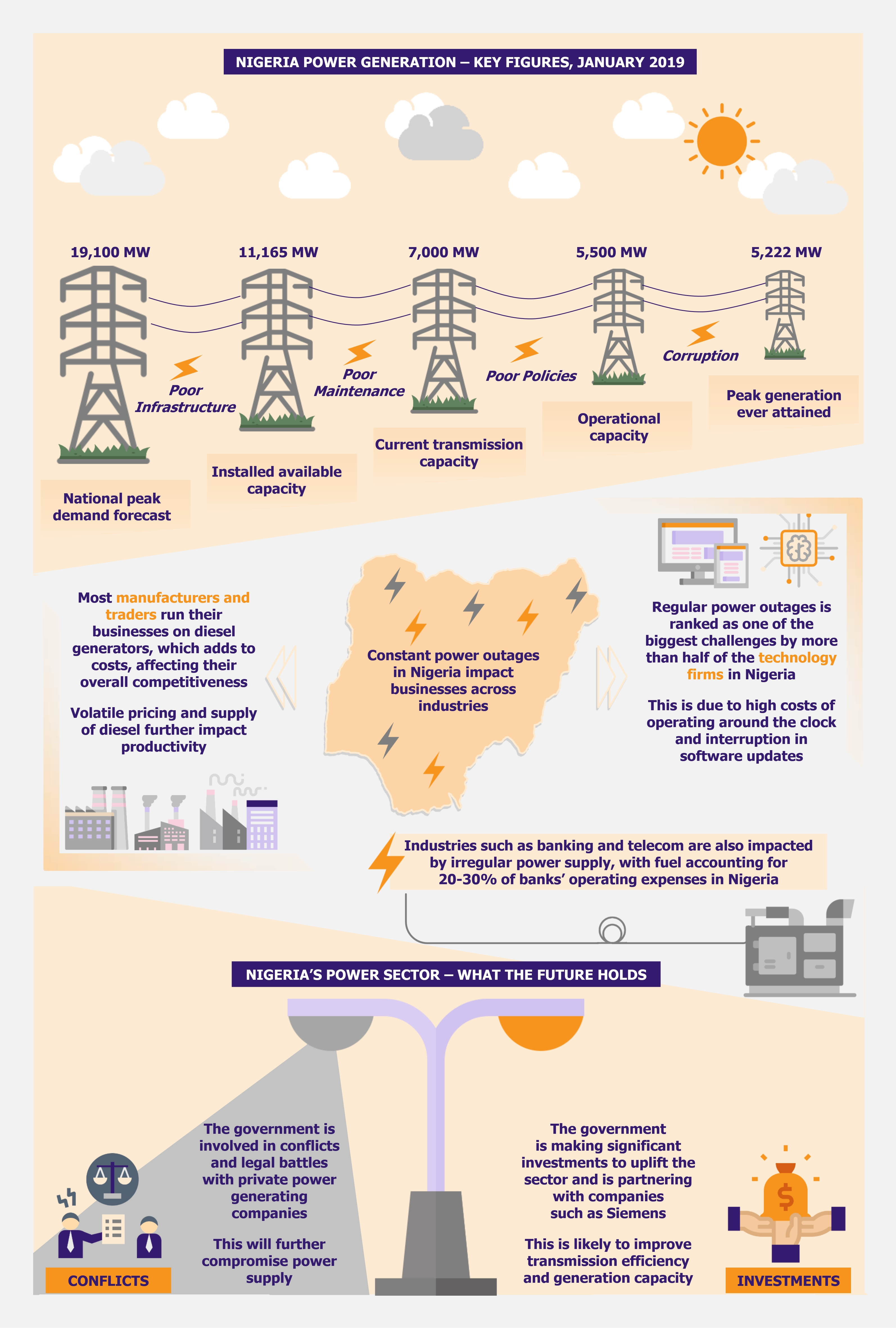 Nigerian Power Woes Cripple Businesses by EOS Intelligence