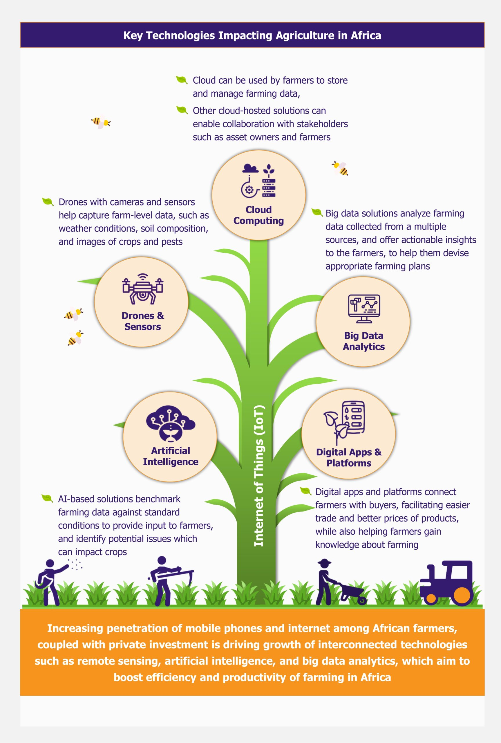 Agritech in Africa - Cultivating Opportunities for ICT in Agriculture by EOS Intelligence