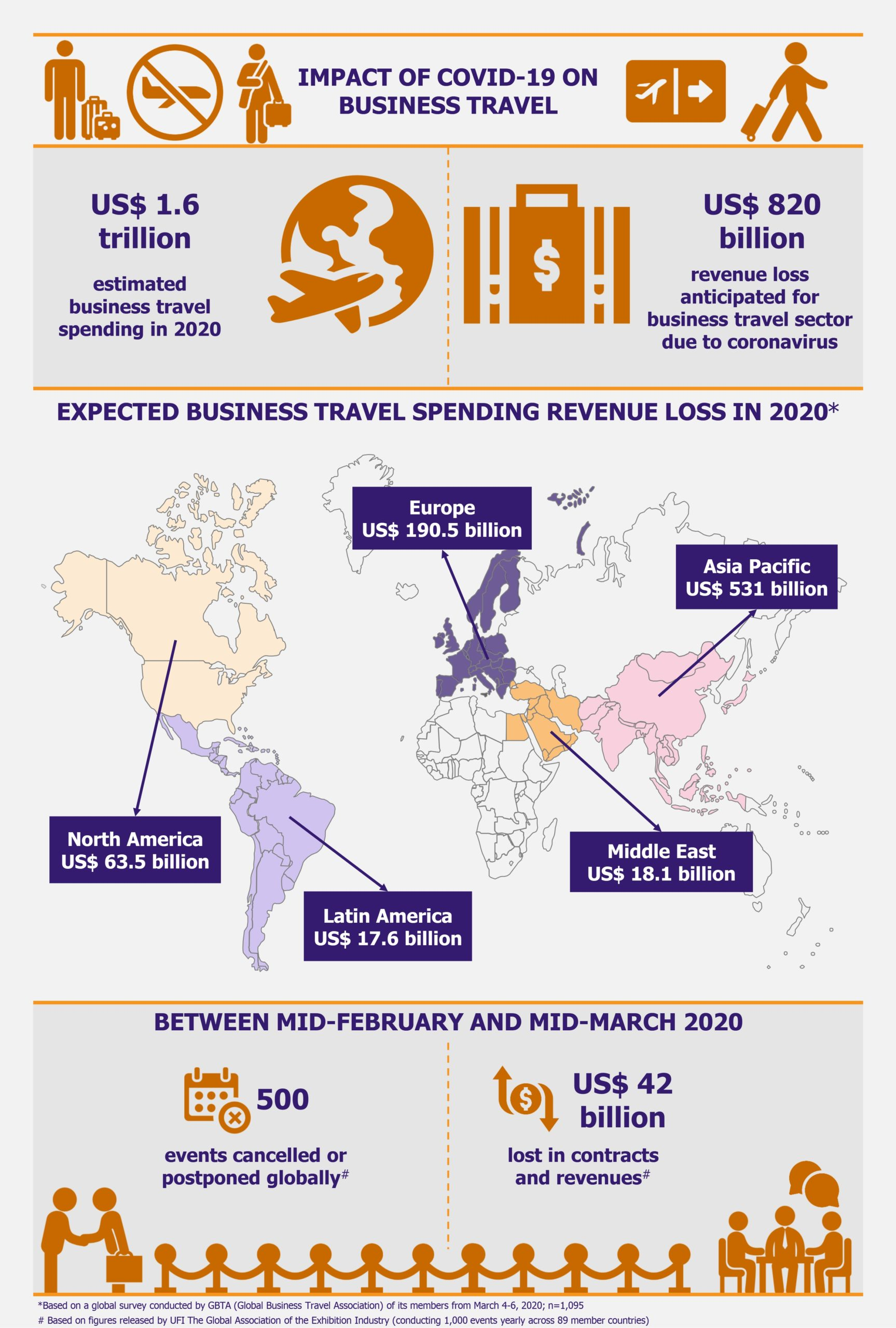 Business Travel: On the Mend but Long Recovery Ahead by EOS Intelligence
